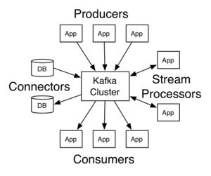Kafka API's