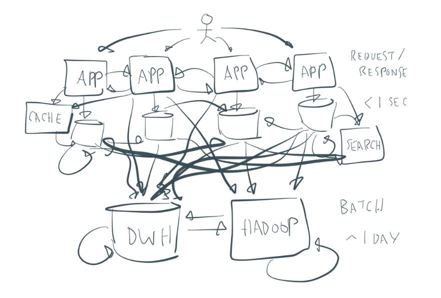 Messy Enterprise Architecture