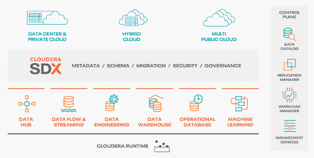 Are you ready for Cloudera CDP-Public Cloud?
