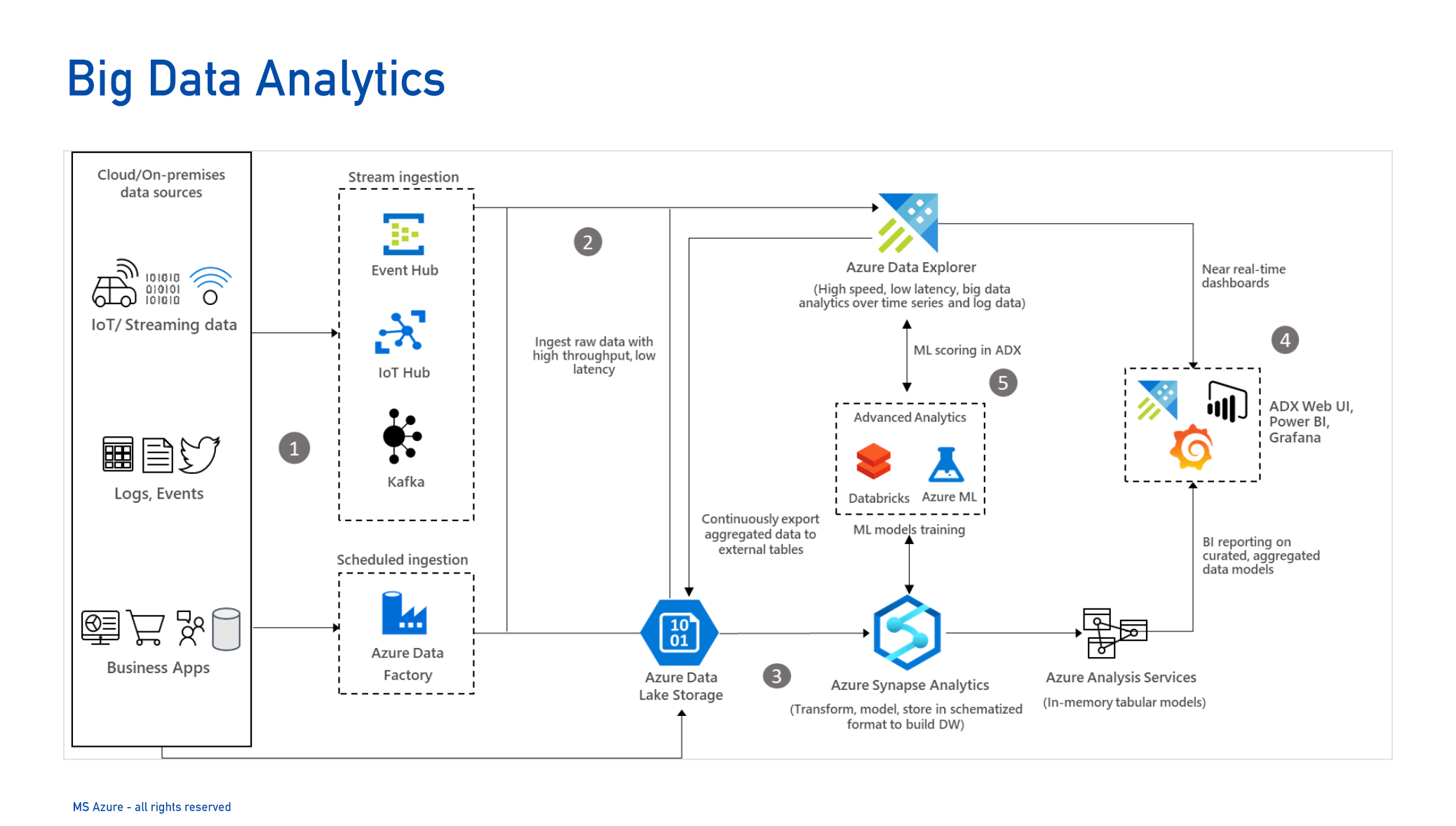 MS Big Data Analytics-1