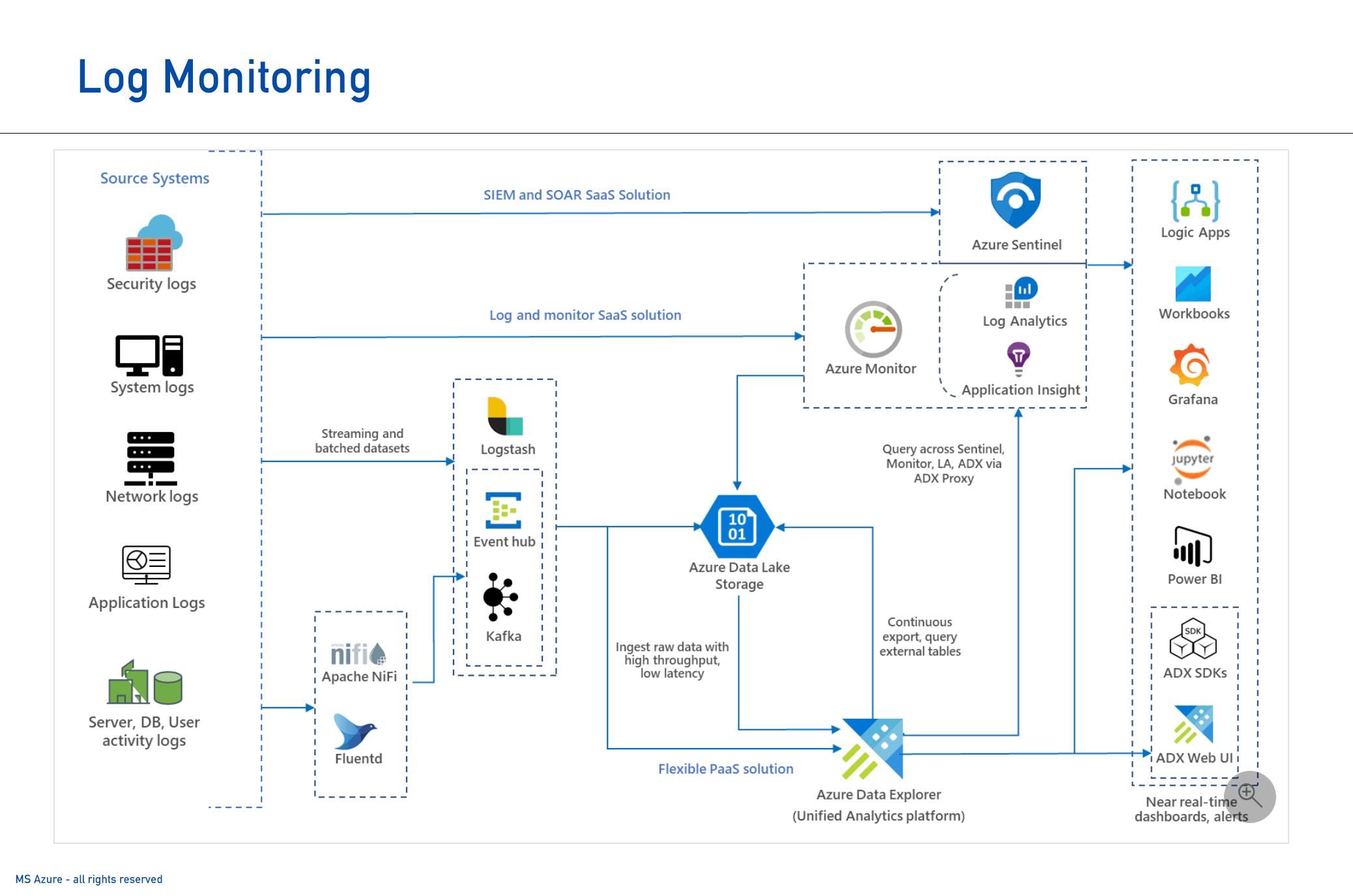 MS Log Monitoring