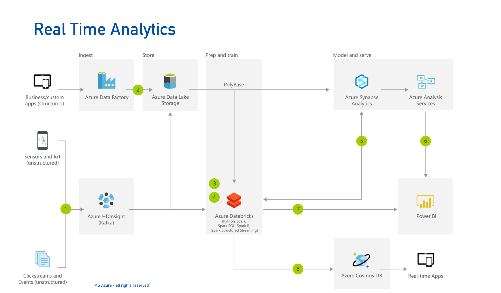 MS Real Time Analytics