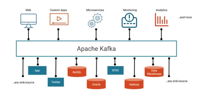 Apache Kafka vs. Enterprise Service Bus - Friends, Enemies or Frenemies?