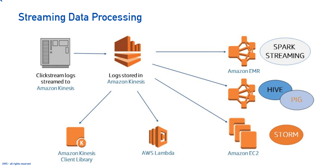 Streaming Data Processing-1