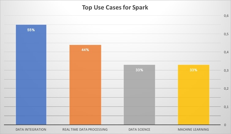 top use cases for spark.jpg